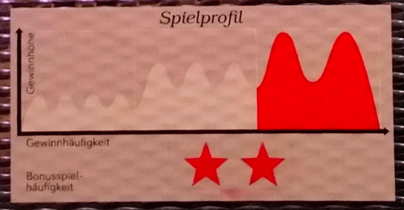 Spielprofil Aufkleber bei den Casinos Austria