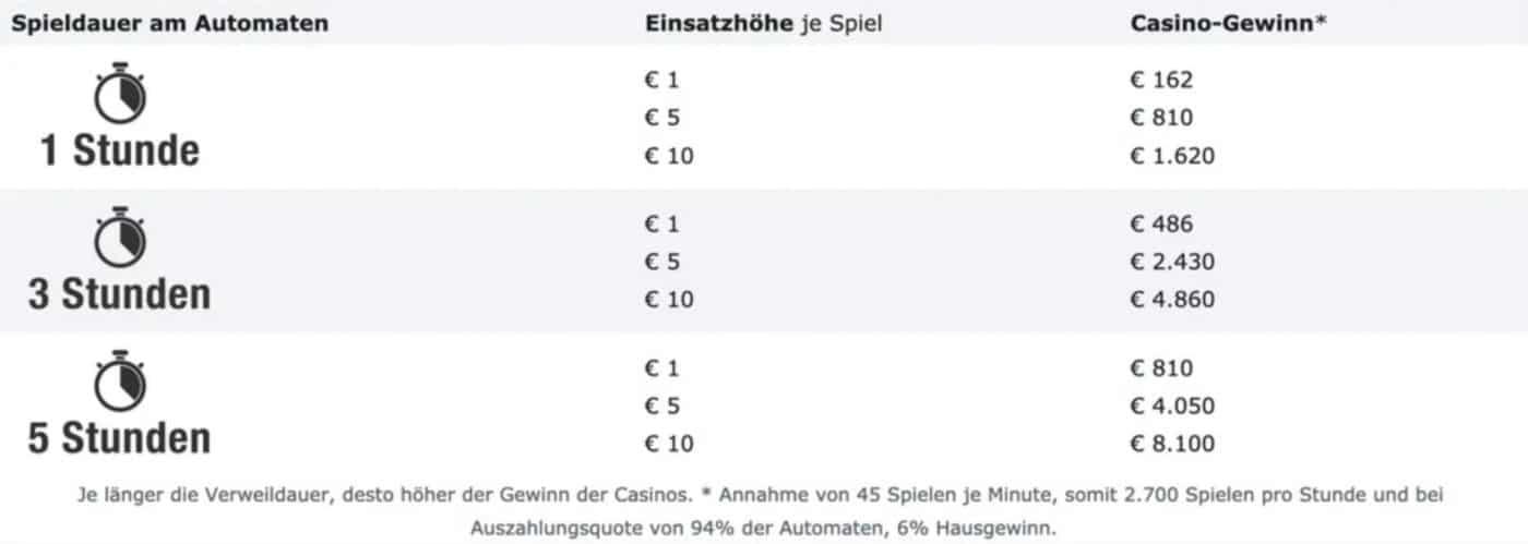 Beispielrechnung für den Hold bei Casinos Austria
